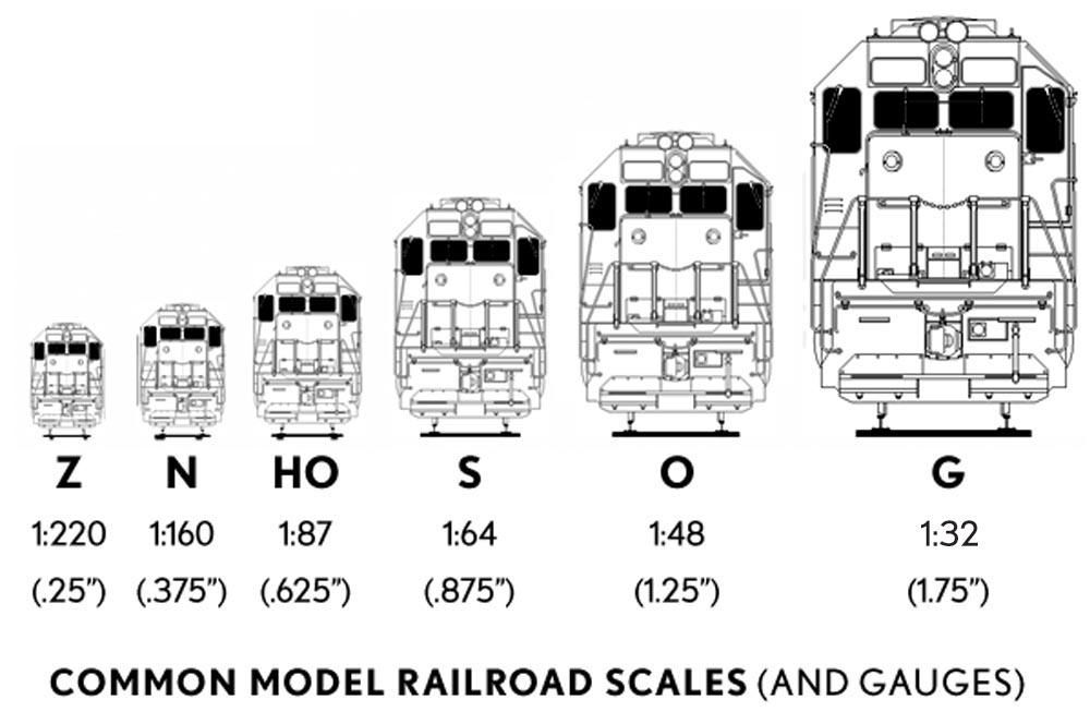 Common Model Railroad Scales